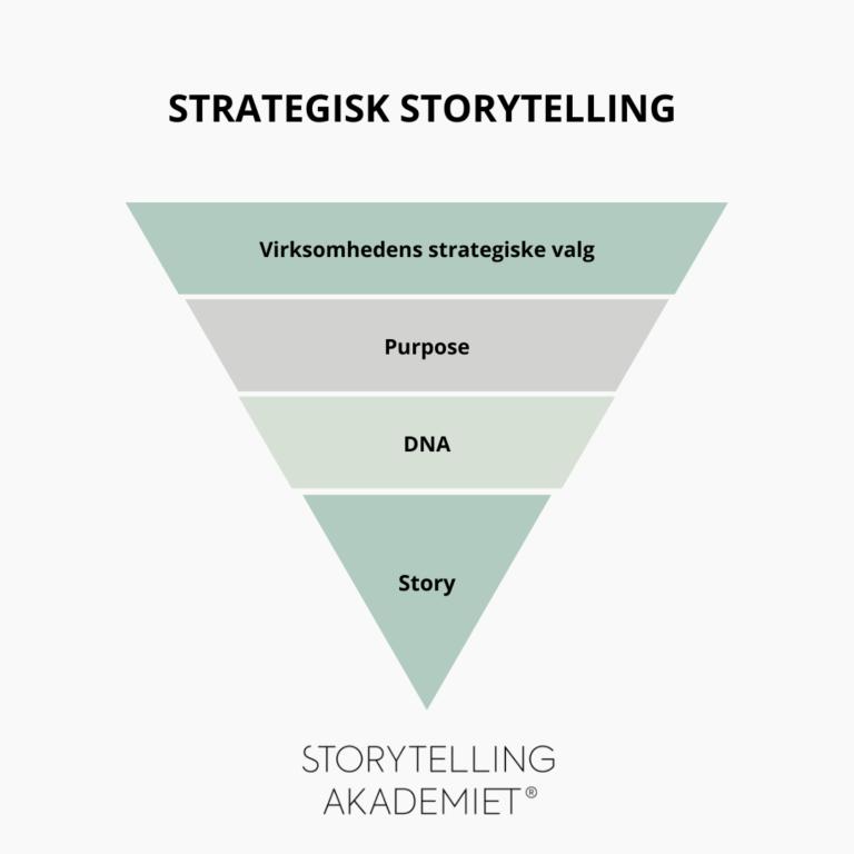Purpose - Strategisk Storytelling
